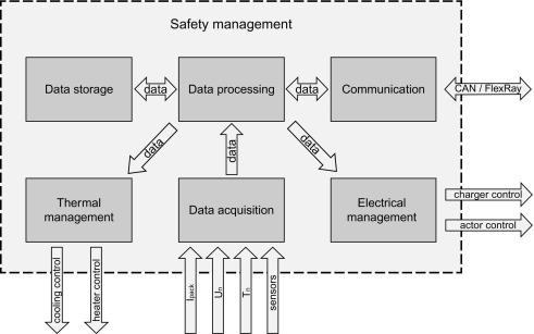 High-voltage battery management systems (BMS) for electric vehicles