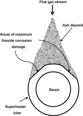 Plant Integrity In Solid Fuel Flexible Power Generation
