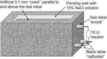 Corrosion of stainless steel in concrete - ScienceDirect