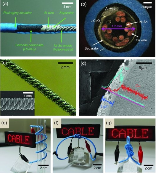 Energy harvesting and storage textiles - ScienceDirect on