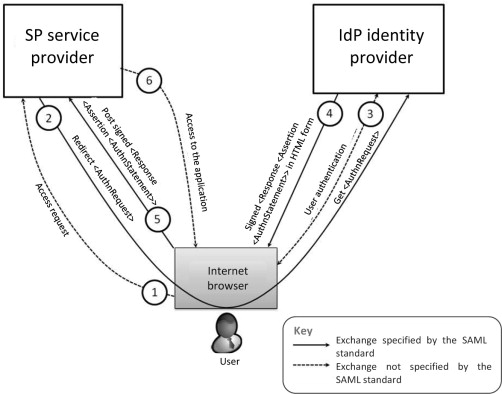 identity and access management - an overview | ScienceDirect