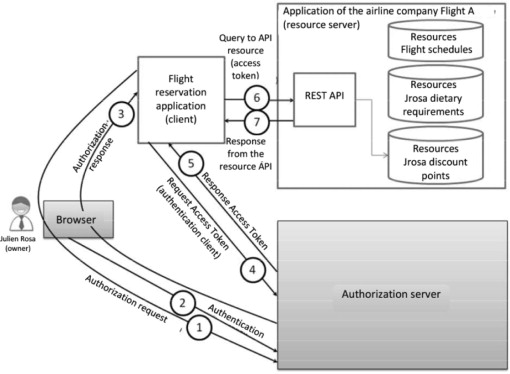 Authorization Server - an overview | ScienceDirect Topics