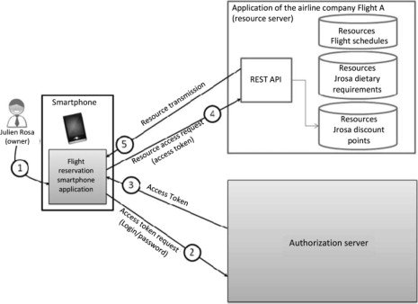 Native Application - an overview | ScienceDirect Topics