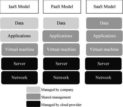 Digital Identity in Cloud Computing - ScienceDirect