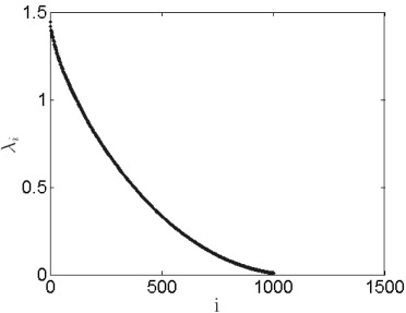 Covariance Function - an overview | ScienceDirect Topics