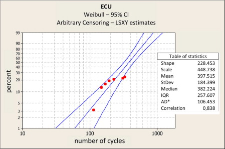 Endurance Test - an overview | ScienceDirect Topics