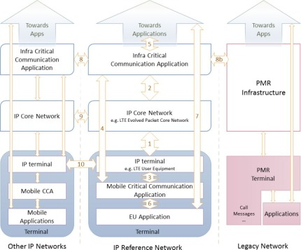 Interoperability for Public Safety Networks - ScienceDirect