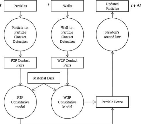 Data Flow Diagram An Overview Sciencedirect Topics
