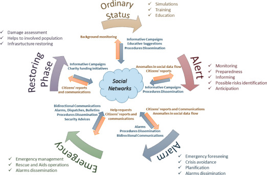 The Use of Social Networks in Emergency Management - ScienceDirect
