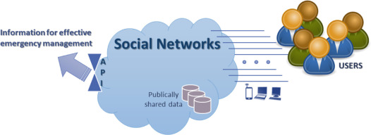 The Use of Social Networks in Emergency Management