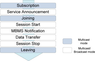 Broadcast Mode - an overview | ScienceDirect Topics