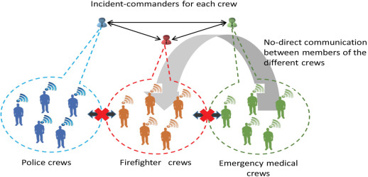 Cognitive Radio for Public Safety Communications - ScienceDirect