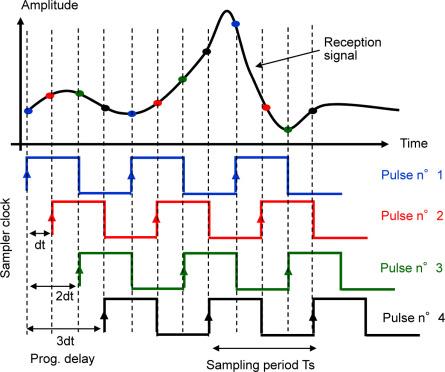 Analogue Bandwidth - an overview | ScienceDirect Topics