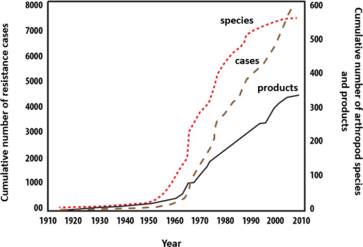 Insecticide - an overview | ScienceDirect Topics