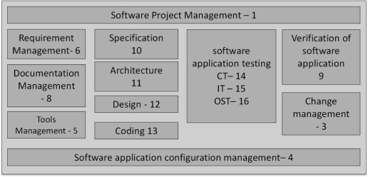 Software Quality Assurance - an overview | ScienceDirect Topics