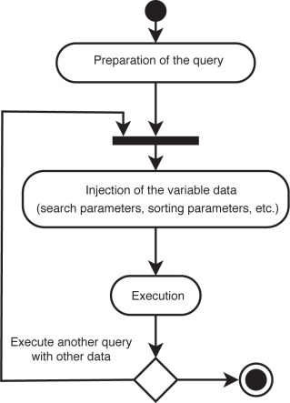 Code Injection - an overview | ScienceDirect Topics