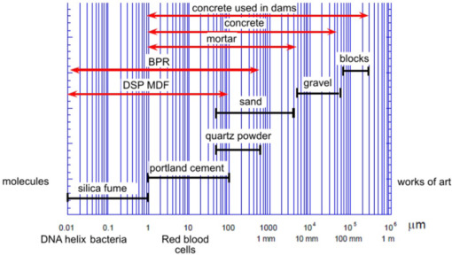 Cement Matrix - an overview | ScienceDirect Topics