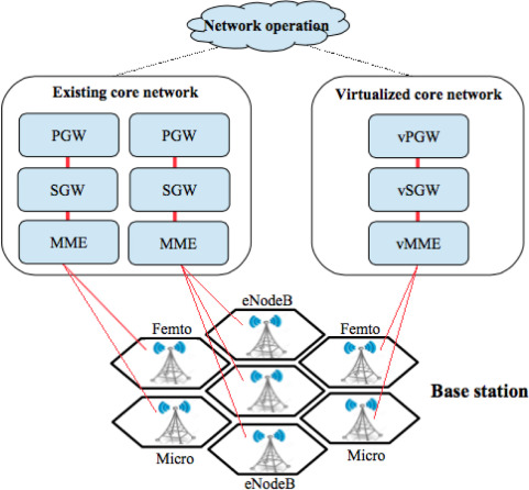 Mobile Core Network - an overview | ScienceDirect Topics