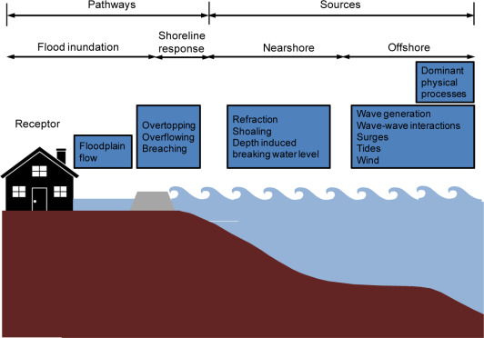Wave Generation - an overview | ScienceDirect Topics