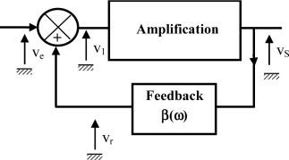 Positive Feedback Loop - an overview   ScienceDirect Topics