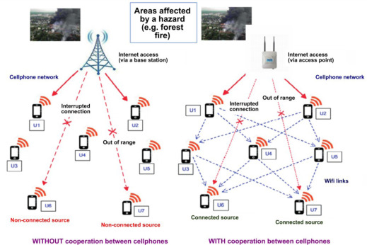 Network Failure - an overview | ScienceDirect Topics