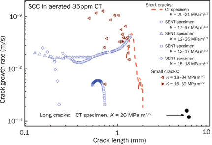 Initial Crack Size - an overview | ScienceDirect Topics