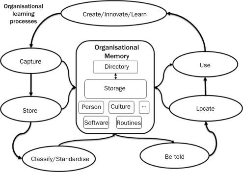 Organisational Memory - an overview | ScienceDirect Topics