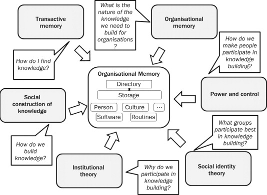Knowledge Construction - an overview | ScienceDirect Topics