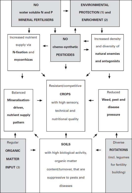 Conventional Farming - an overview | ScienceDirect Topics