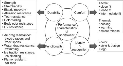 Sportswear - an overview | ScienceDirect Topics