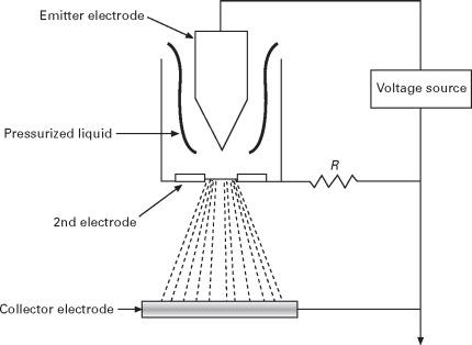 Electrohydrodynamics