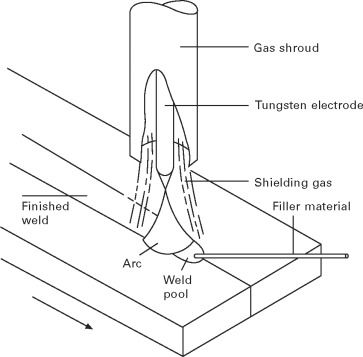 Gas Tungsten Arc Welding An Overview Sciencedirect Topics