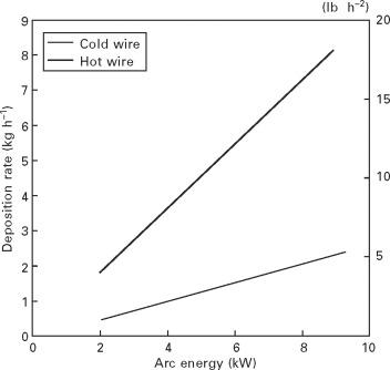 Gas Tungsten Arc Welding An Overview Sciencedirect Topics