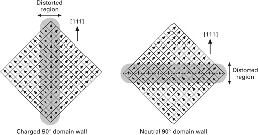 Domain Wall An Overview Sciencedirect Topics