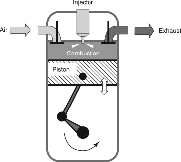 Reciprocating Engine - an overview   ScienceDirect Topics   Reciprocating Engine Diagram      ScienceDirect.com