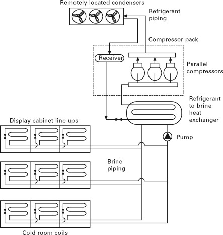 Refrigeration - an overview | ScienceDirect Topics