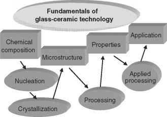 Dental glass-ceramics - ScienceDirect