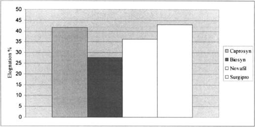Investigation of Differences in Caprosyn, Biosyn, Polysorb, Novafil