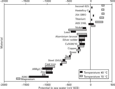 Galvanic Series An Overview Sciencedirect Topics