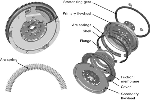 Dual Mass Flywheel As A Means Of Attenuating Rattle Sciencedirect