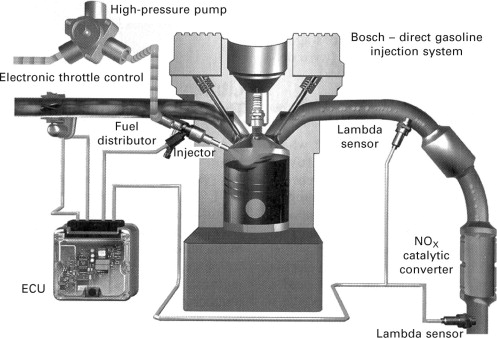 Fuel Direct-Injection - an overview | ScienceDirect Topics