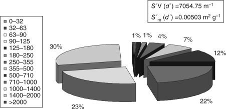 Superb Sieving An Overview Sciencedirect Topics Wiring Digital Resources Caliashwinbiharinl
