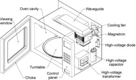 Microwave Ovens Sciencedirect