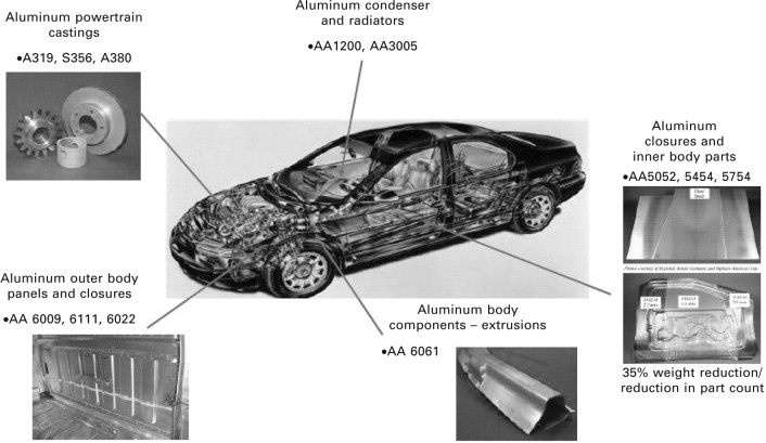 Aluminum Alloys For Lightweight Automotive Structures Sciencedirect