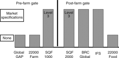 Quality and safety standards in food supply chains - ScienceDirect