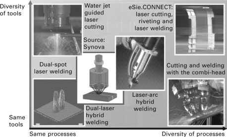 Enhancing laser welding capabilities by hybridisation or combination