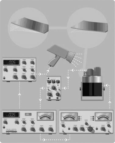 Vehicle vibration measurement and analysis - ScienceDirect