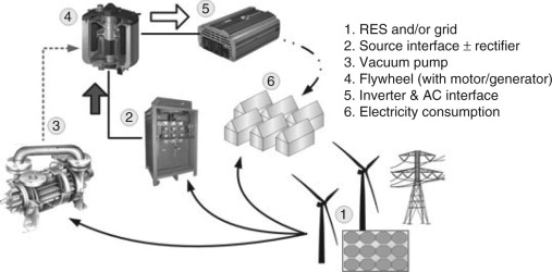 Overview of energy storage technologies for renewable energy