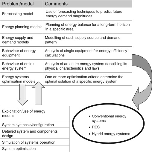 Energy System Models An Overview Sciencedirect Topics