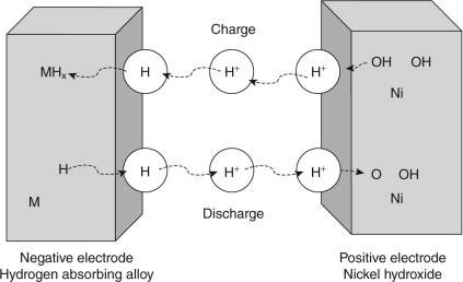Nickel Metal Hydride Battery >> Nickel Metal Hydride Battery An Overview Sciencedirect Topics